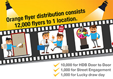 Flyer Distribution: Types of Flyer Distribution
